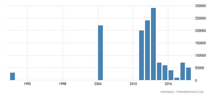guinea net bilateral aid flows from dac donors australia us dollar wb data