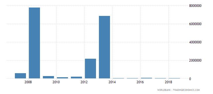 guinea net bilateral aid flows from dac donors austria us dollar wb data
