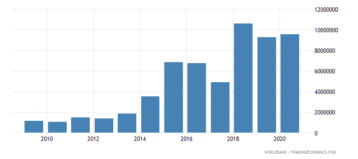 guinea net bilateral aid flows from dac donors belgium us dollar wb data