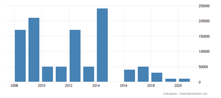 guinea net bilateral aid flows from dac donors czech republic current us$ wb data