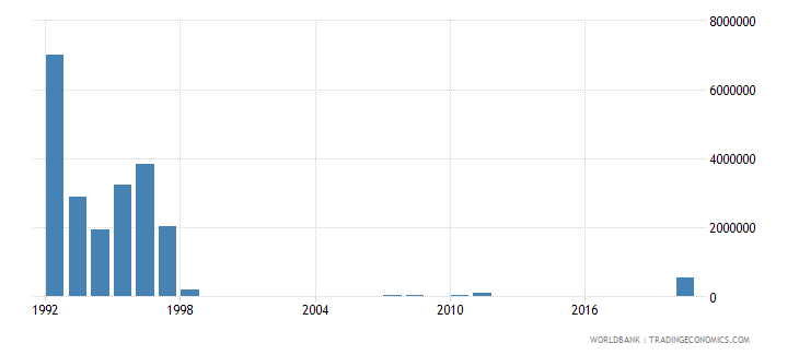 guinea net bilateral aid flows from dac donors denmark us dollar wb data