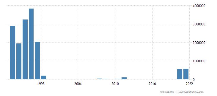 guinea net bilateral aid flows from dac donors denmark us dollar wb data