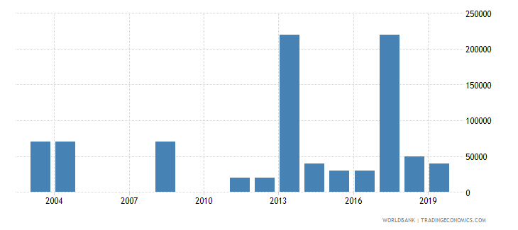 guinea net bilateral aid flows from dac donors finland us dollar wb data