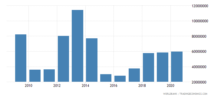 guinea net bilateral aid flows from dac donors france us dollar wb data
