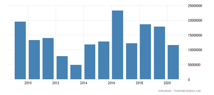 guinea net bilateral aid flows from dac donors germany us dollar wb data