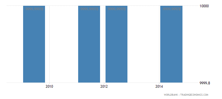guinea net bilateral aid flows from dac donors greece us dollar wb data