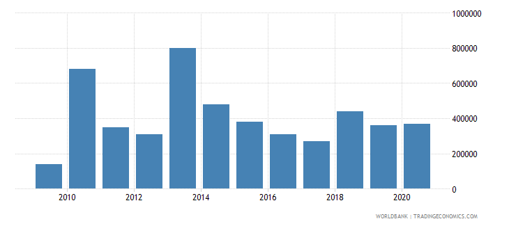 guinea net bilateral aid flows from dac donors ireland us dollar wb data