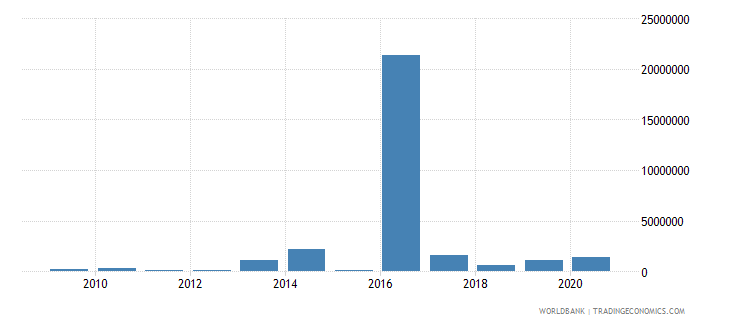 guinea net bilateral aid flows from dac donors italy us dollar wb data