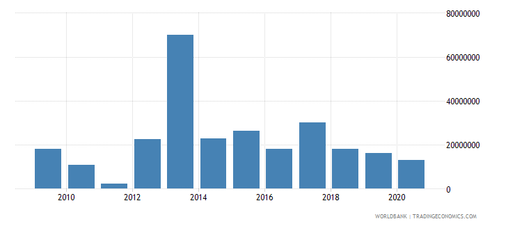 guinea net bilateral aid flows from dac donors japan us dollar wb data