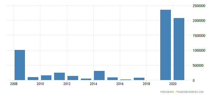 guinea net bilateral aid flows from dac donors korea rep us dollar wb data