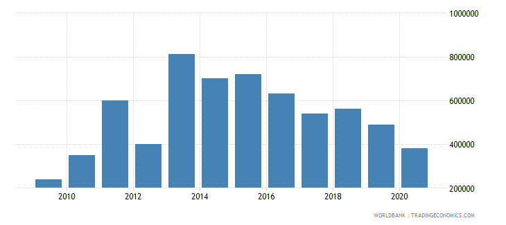 guinea net bilateral aid flows from dac donors luxembourg us dollar wb data