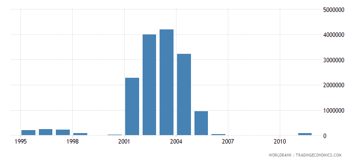 guinea net bilateral aid flows from dac donors netherlands us dollar wb data