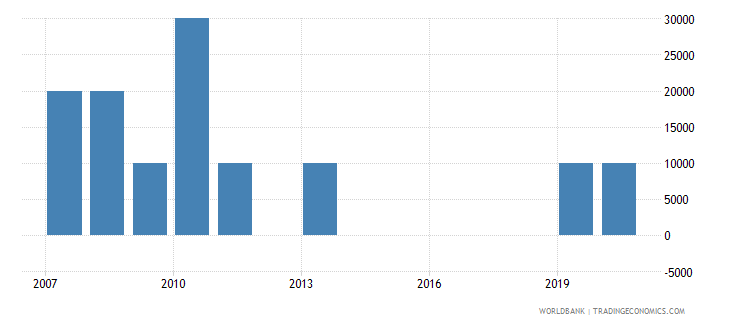 guinea net bilateral aid flows from dac donors poland current us$ wb data
