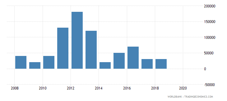 guinea net bilateral aid flows from dac donors portugal us dollar wb data