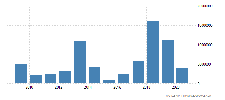 guinea net bilateral aid flows from dac donors spain us dollar wb data