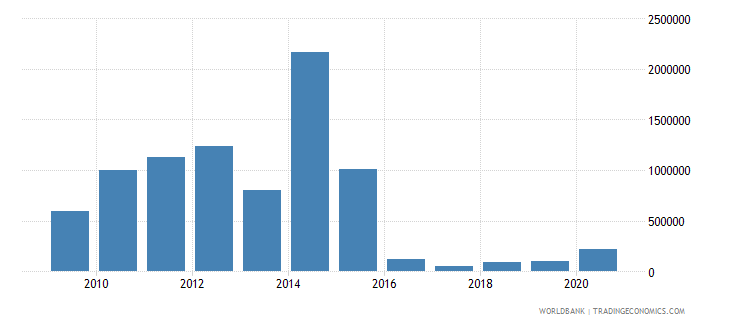 guinea net bilateral aid flows from dac donors sweden us dollar wb data