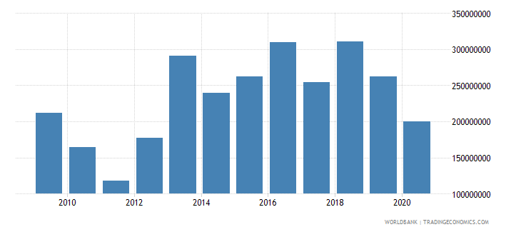 guinea net bilateral aid flows from dac donors total us dollar wb data