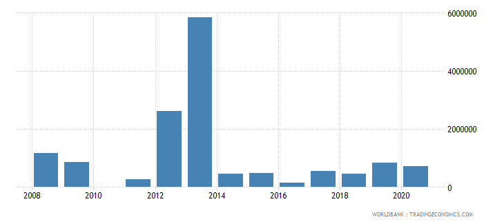 guinea net bilateral aid flows from dac donors united kingdom us dollar wb data