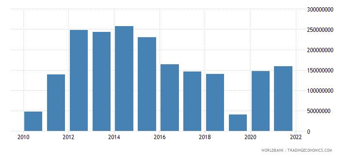 guinea net capital account bop us dollar wb data