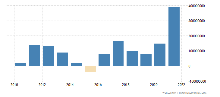 guinea net current transfers bop us dollar wb data