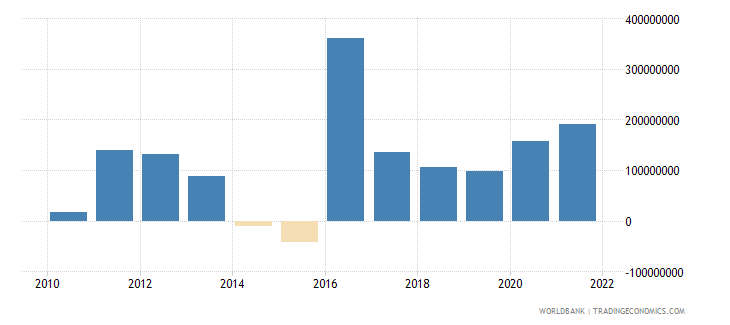 guinea net current transfers from abroad us dollar wb data