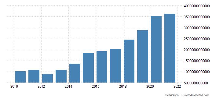guinea net domestic credit current lcu wb data