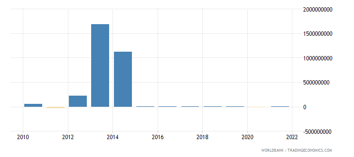guinea net errors and omissions adjusted bop us dollar wb data