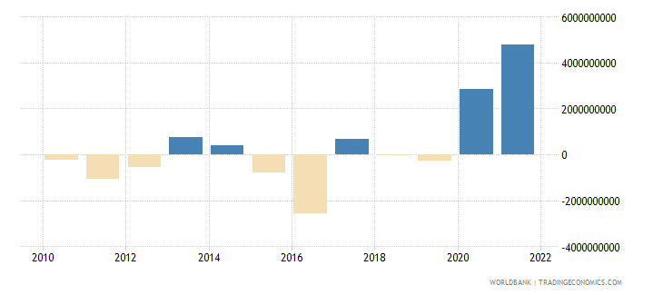 guinea net financial account bop current us$ wb data