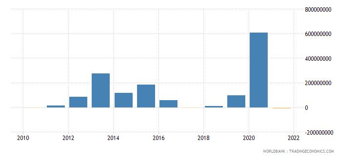 guinea net financial flows bilateral nfl us dollar wb data