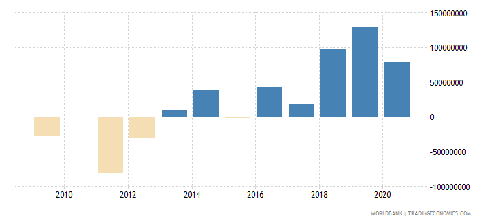 guinea net financial flows ida nfl us dollar wb data