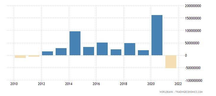 guinea net financial flows imf nonconcessional nfl us dollar wb data