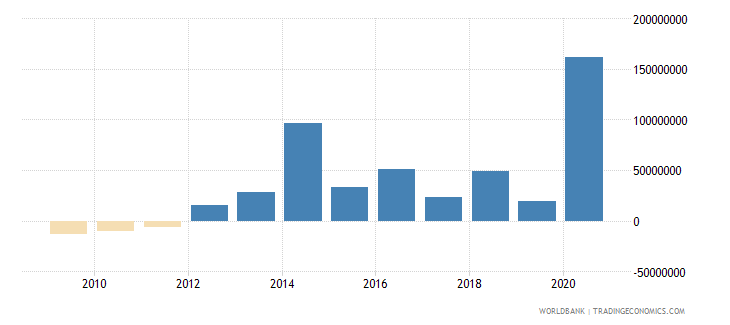 guinea net financial flows imf nonconcessional nfl us dollar wb data