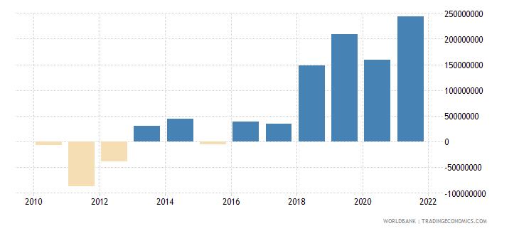 guinea net financial flows multilateral nfl us dollar wb data