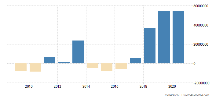guinea net financial flows others nfl us dollar wb data