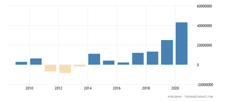guinea net financial flows rdb concessional nfl us dollar wb data