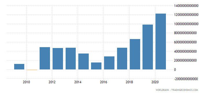 guinea net foreign assets current lcu wb data