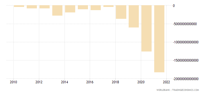 guinea net income from abroad current lcu wb data
