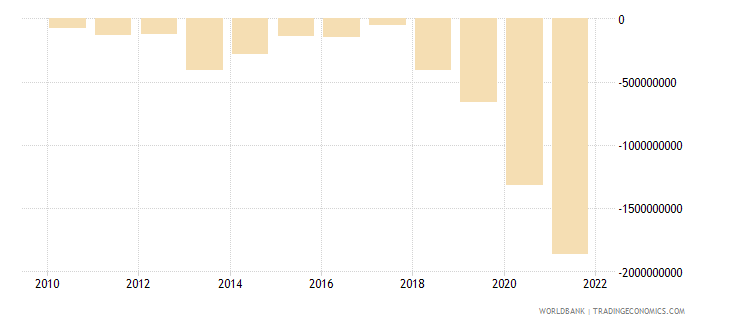 guinea net income from abroad us dollar wb data