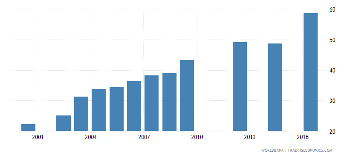 guinea net intake rate in grade 1 percent of official school age population wb data
