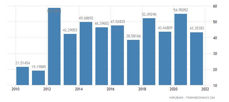 guinea net oda received per capita us dollar wb data