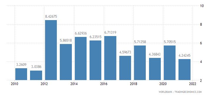 guinea net oda received percent of gni wb data
