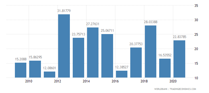 guinea net oda received percent of gross capital formation wb data