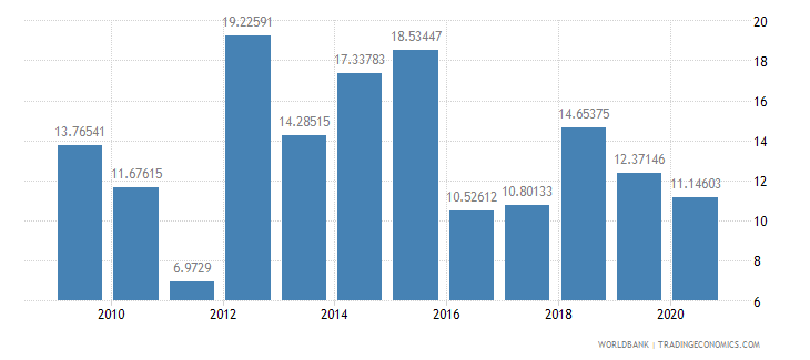 guinea net oda received percent of imports of goods and services wb data