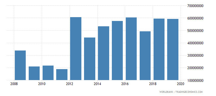 guinea net official development assistance and official aid received constant 2007 us dollar wb data