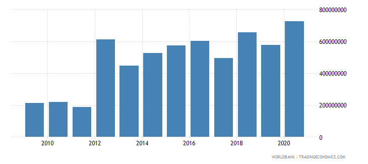 guinea net official development assistance received constant 2007 us dollar wb data