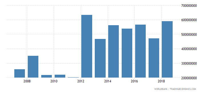 guinea net official development assistance received current us$ cd1 wb data