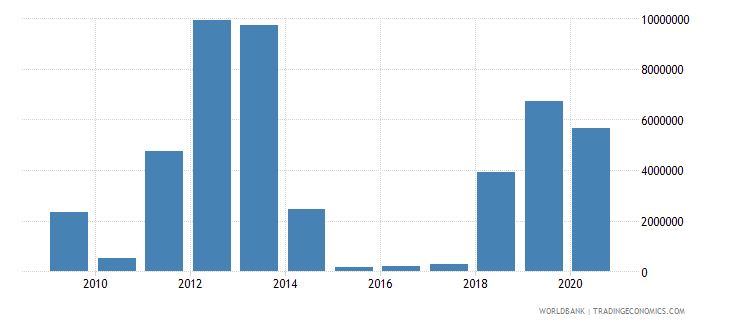 guinea net official flows from un agencies ifad us dollar wb data