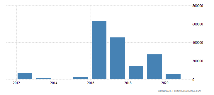 guinea net official flows from un agencies ilo current us$ wb data