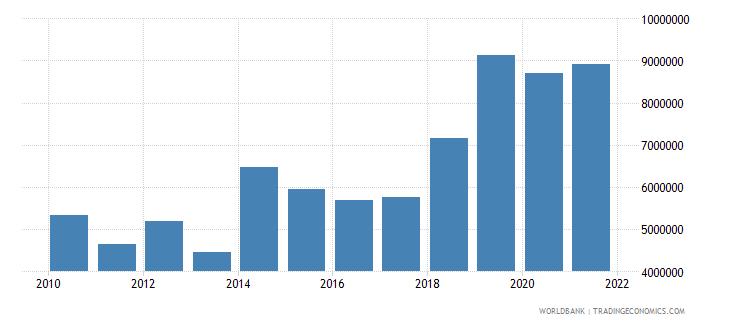 guinea net official flows from un agencies undp us dollar wb data