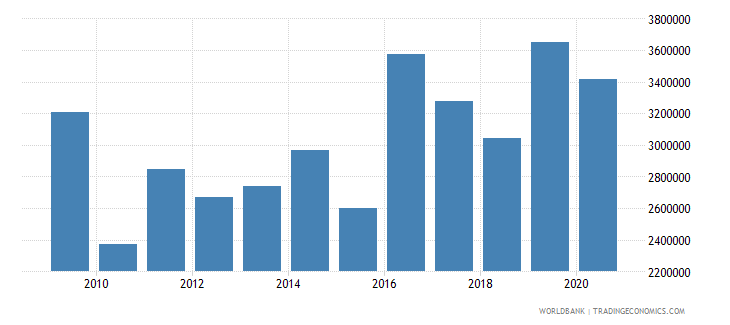 guinea net official flows from un agencies unfpa us dollar wb data